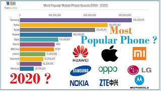 2020 Most Popular Mobile Phone Brands & Companies by WDO.  Electronics Tracker